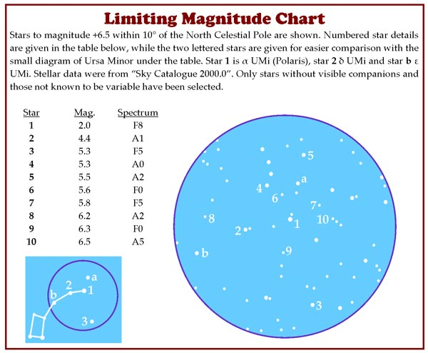 limiting magnitude chart