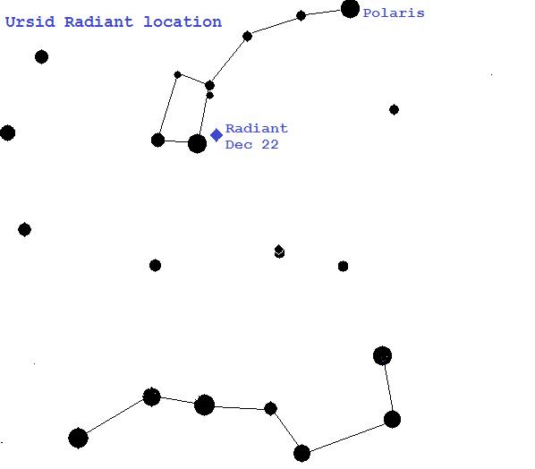 Ursid radiant