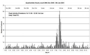 2021-01-06-pete-hill-quadrantids
