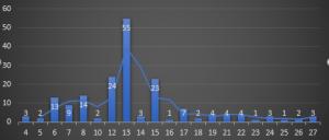 Fig1-PeseidDistributionGraph