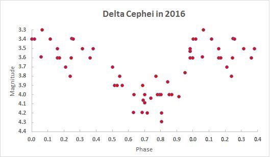 delta cep