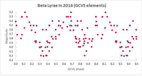 beta Lyr