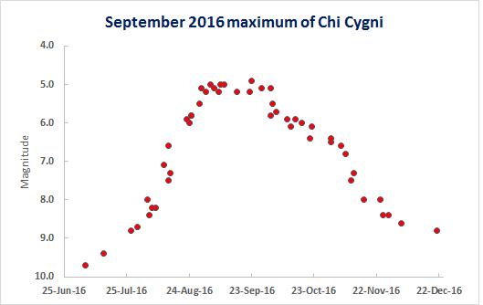 Chi Cyg