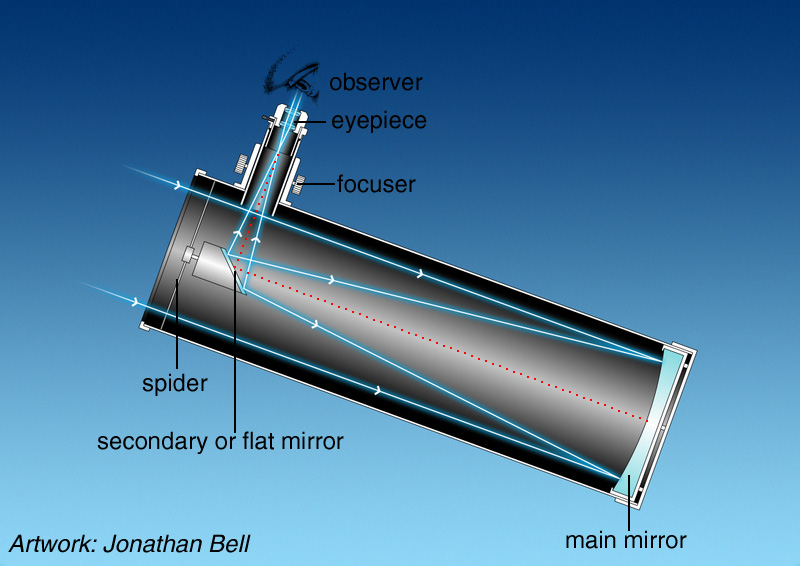 Reflector diagram