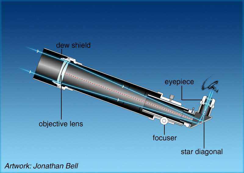 Refracting telescopes refractors society for popular