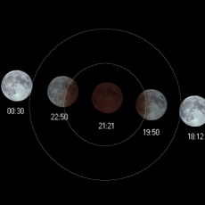 The great lunar eclipse of 2018