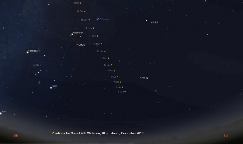 Track of comet Wirtanen