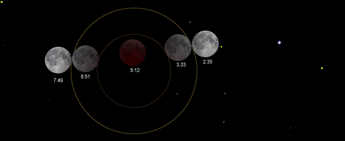 How to observe the lunar eclipse
