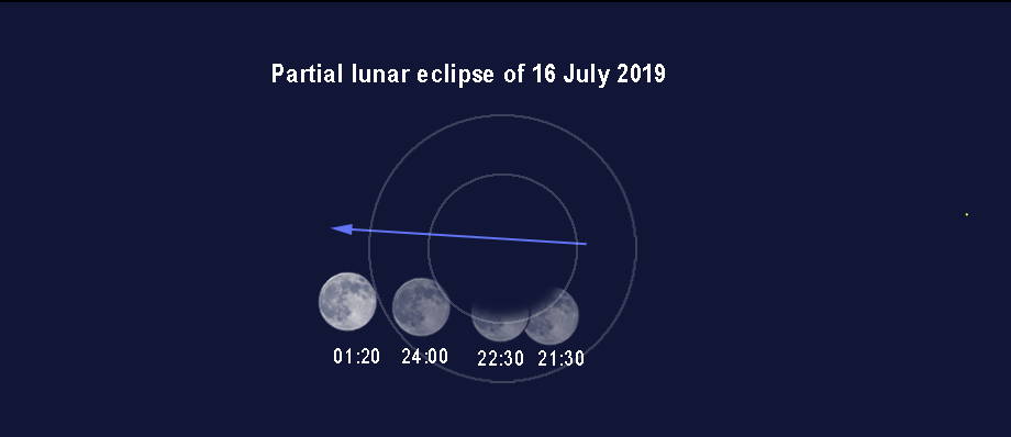 Stages of lunar eclipse on 16 July 2019