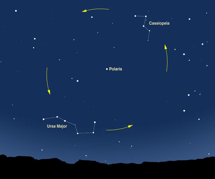 how stars revolve around the celestial pole