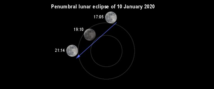 Penumbral eclipse on Friday, 10 January