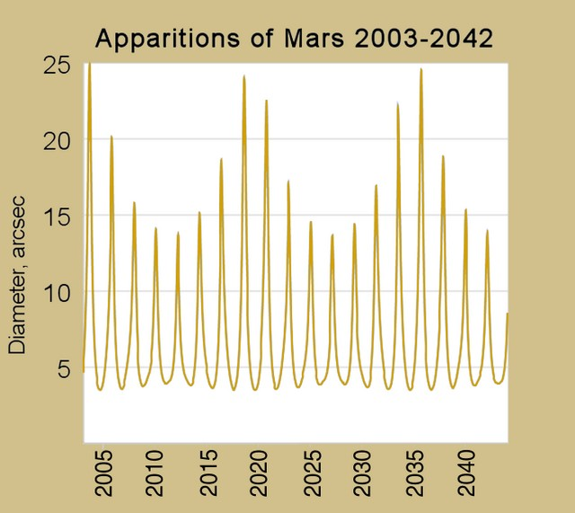 Mars oppositions